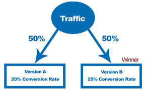 Conversion Optimization - A/B testing, multivariate testing